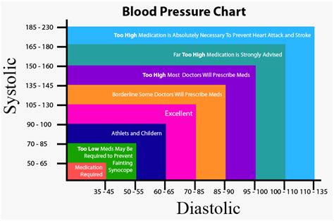blood pressure chart picture 1