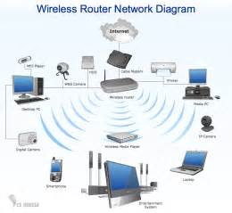 wireless network in my home small business is picture 1