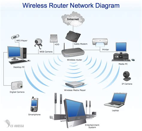 wireless network in my home small business is picture 2
