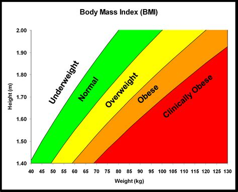 weight loss graphs picture 3