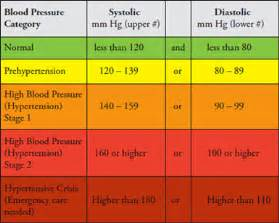 new 2014 blood pressure table picture 21