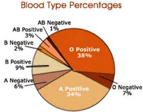 what herbs work well with o positive blood picture 6