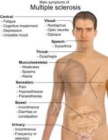 symptoms of picture 3