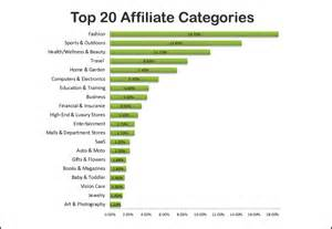 top internet companies with affiliate programs picture 1