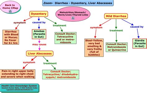 hyperthyroidism medication and diarrhea picture 2