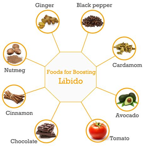 foods to increase libido picture 2