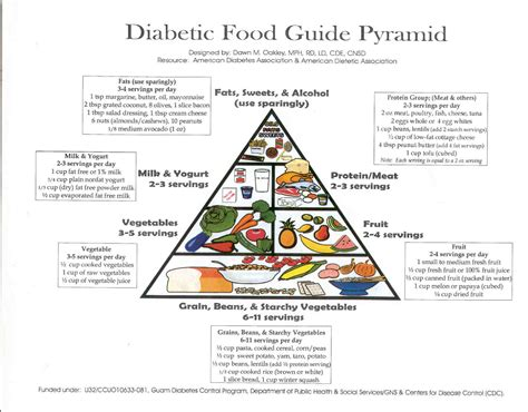 food guides for diabetics picture 9