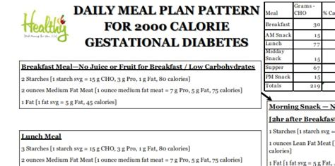 example of a diet plan for gestational diabetes picture 9