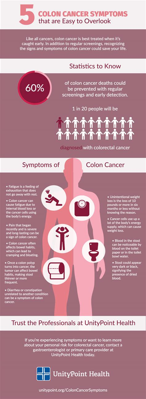 colon cancer symptons picture 6