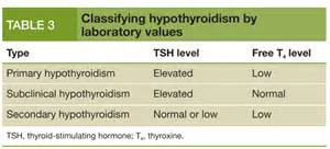 lab values in hyperthyroidism picture 14