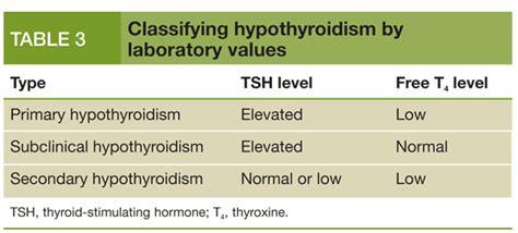 hypothyroidism testing treatment picture 1