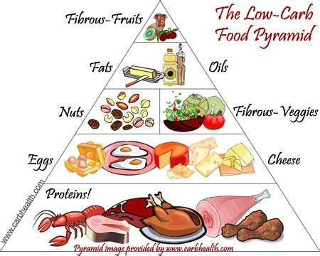 does a low card diet help with genital picture 6