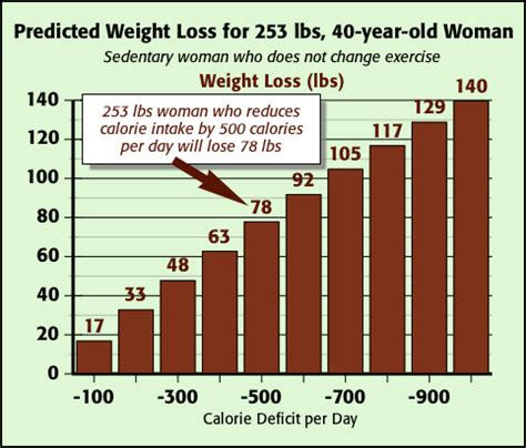Calories per day for weight loss picture 6