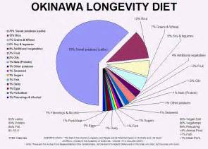 diet study picture 11