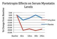 where to buy fortetropin picture 1