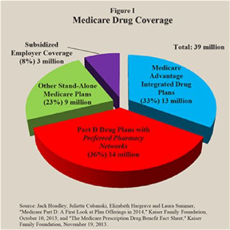medicare prescription drug coverage picture 2