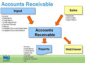 how can company managers utilize the accounts receivable picture 1