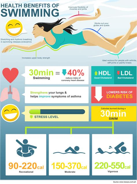 weight loss for swimmers picture 3