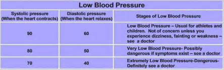 is 94/68 too low for blood pressure picture 8