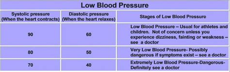 blood pressure and lowl picture 9