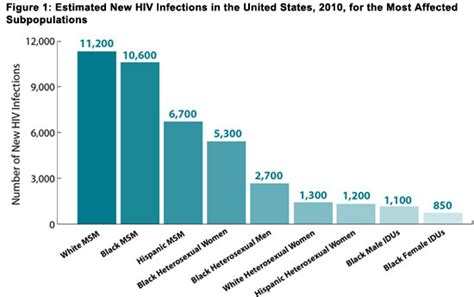 cdc oral herpes statistics picture 10