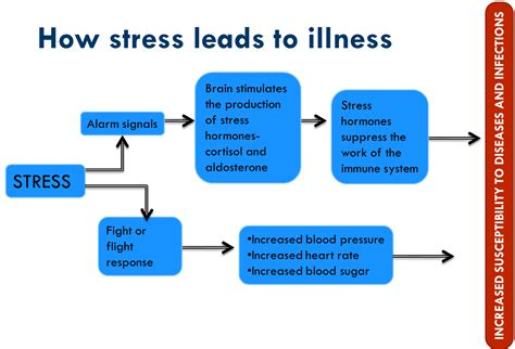 Stress and high blood pressure picture 13