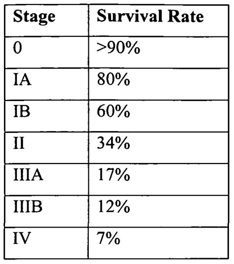 adenocarcinoma survival rate prostate picture 10