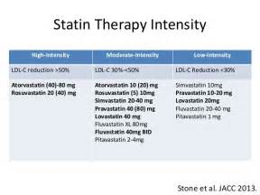 statin intensity chart picture 6