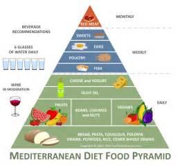 mediterranean diet pyramid picture 6