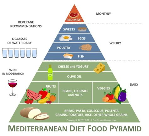 olive oil diet picture 7