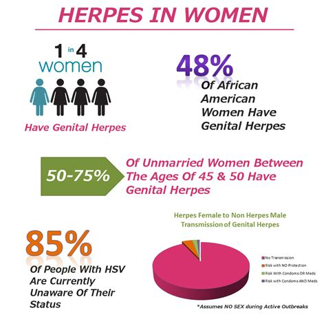 oral herpes statistics for egypt picture 2