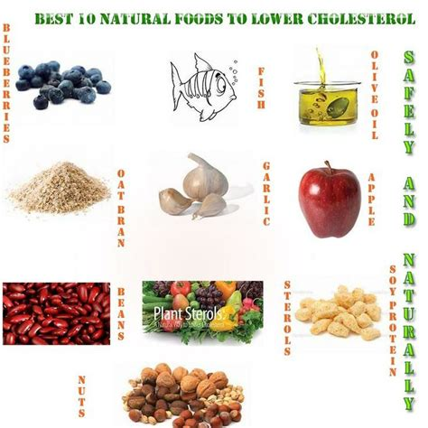 cholestrol reducing diet picture 19