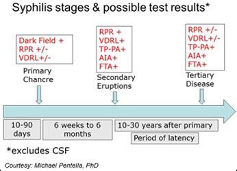 false positive herpes tests pcr picture 6