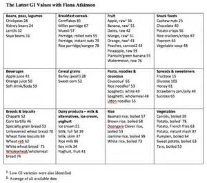 glycemic impact diet food list picture 15