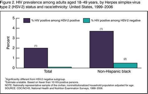 cdc oral herpes statistics picture 17