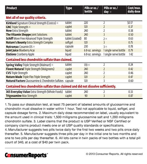 consumer reports thyroid supplements picture 10