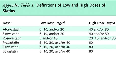 list of moderate intensity statin picture 7