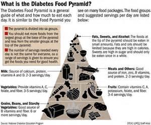 american diabetic diet picture 7