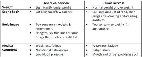 bulimia diet picture 11