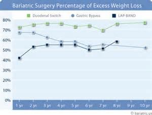 bariatric surgery long term weight loss picture 3