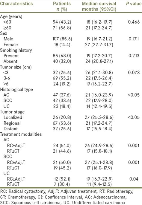 bladder squamous cell carcinoma survival rate picture 11