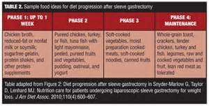 diet following gastric surgery picture 19