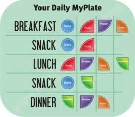 harvard food pyramid for diabetics picture 9