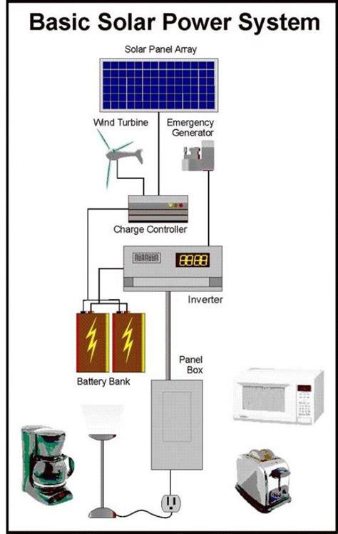 affiliate program solar panels picture 14