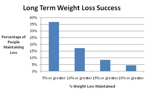 weight loss maintainance picture 7