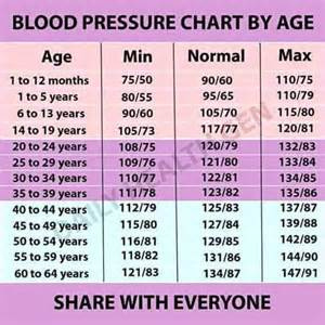im 28 and my blood pressure is elevated picture 9