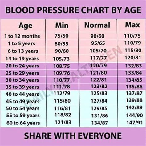 What is considered low blood pressure picture 14