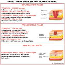 how does increased blood flow heal wounds picture 6