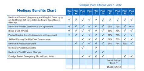 aarp health insurance picture 2