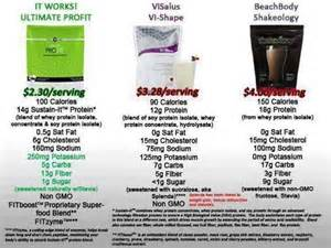 shakeology vs herbalife vs body vi picture 2